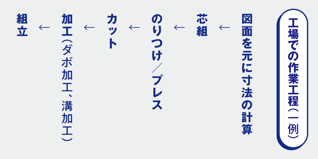 作業工程のご紹介(一例)